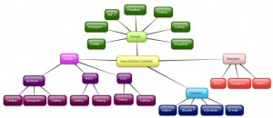 connections chart